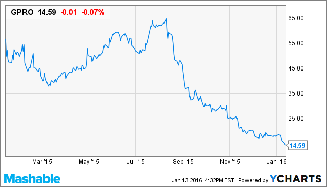 The Best Lesson To Be Learned From GoPro's Mis-Managed Hyper-Growth